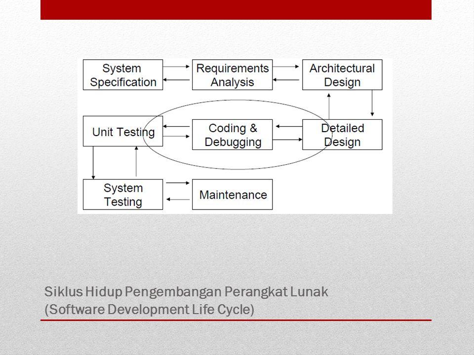Siklus Hidup Pengembangan Perangkat Lunak (Software Development Life Cycle)