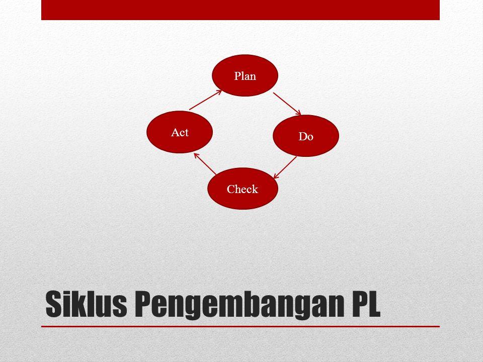 Siklus Pengembangan PL