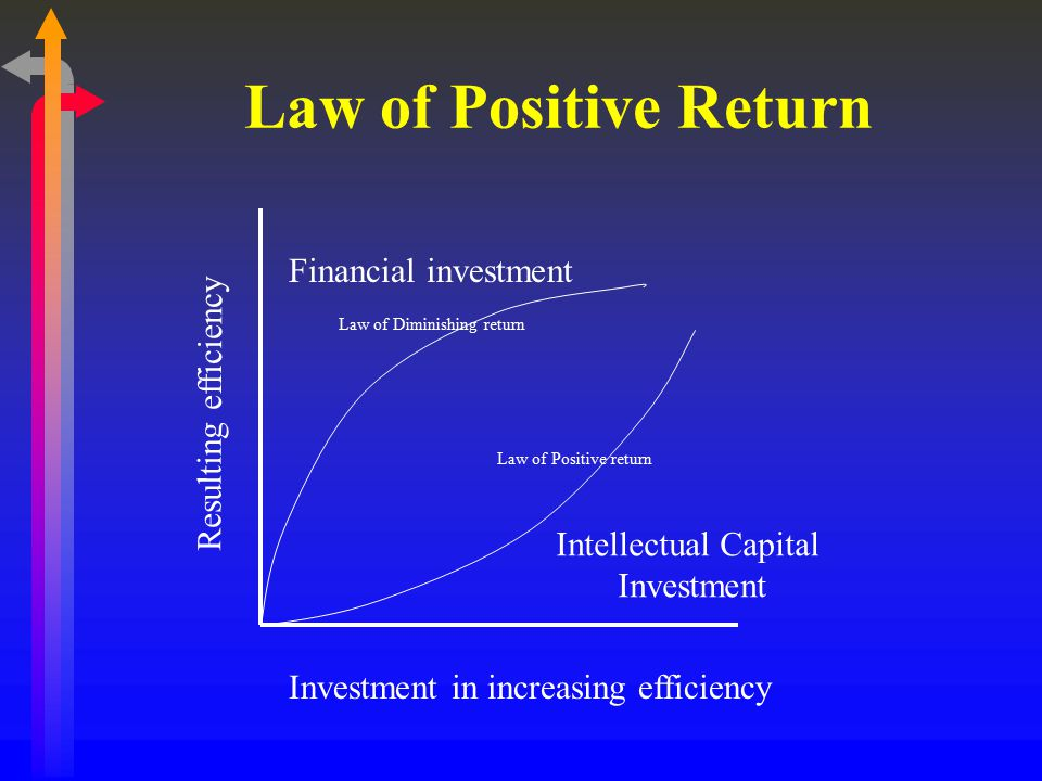 Law of Positive Return Financial investment Resulting efficiency