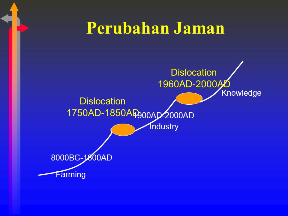 Perubahan Jaman Dislocation 1960AD-2000AD Dislocation 1750AD-1850AD