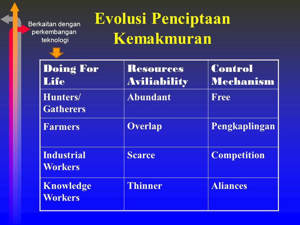 Evolusi Penciptaan Kemakmuran
