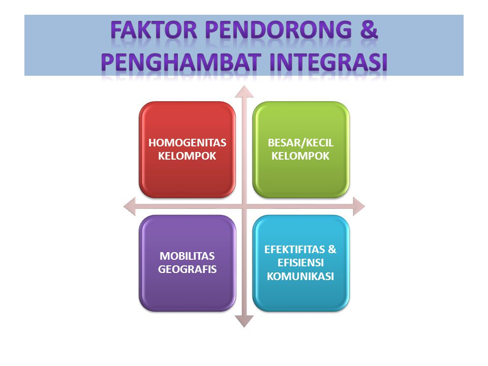 FAKTOR PENDORONG & PENGHAMBAT INTEGRASI