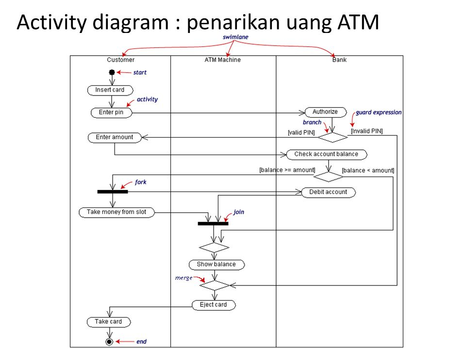 Activity diagram : penarikan uang ATM