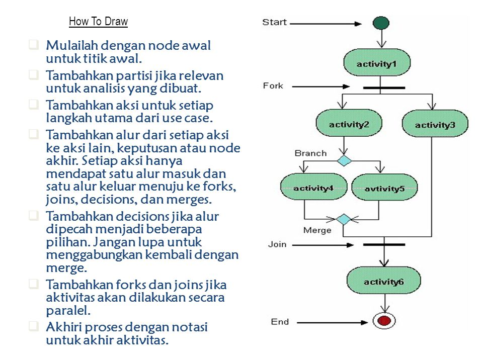 Mulailah dengan node awal untuk titik awal.