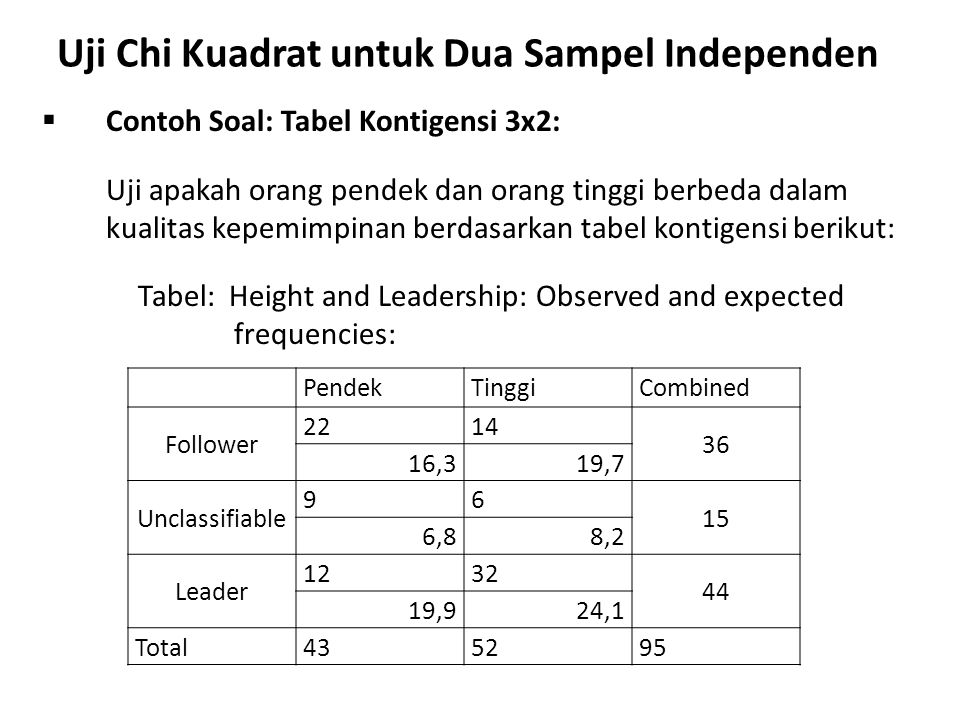 Uji Chi Kuadrat untuk Dua Sampel Independen