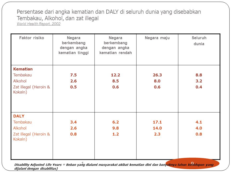 Persentase dari angka kematian dan DALY di seluruh dunia yang disebabkan Tembakau, Alkohol, dan zat illegal World Health Report, 2002