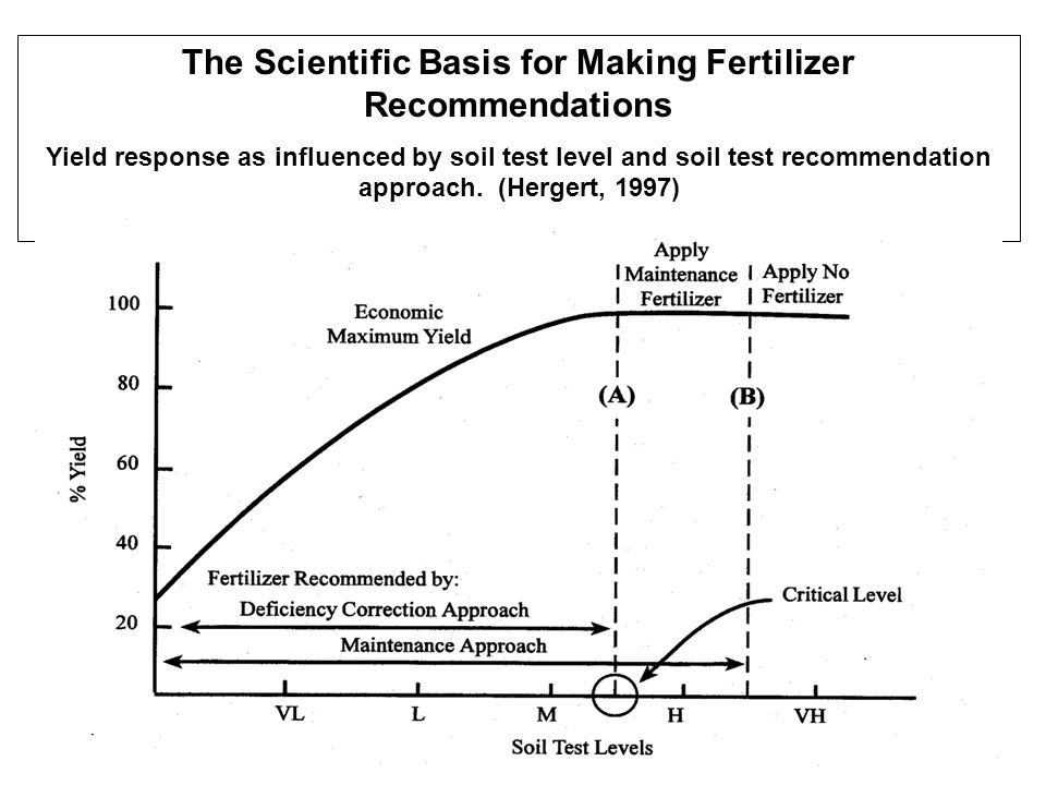 The Scientific Basis for Making Fertilizer Recommendations