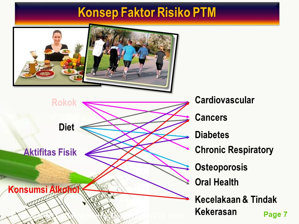 Konsep Faktor Risiko PTM