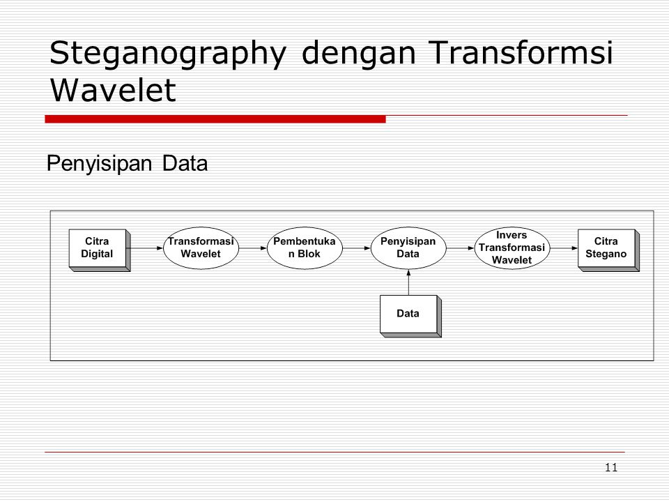 Steganography dengan Transformsi Wavelet