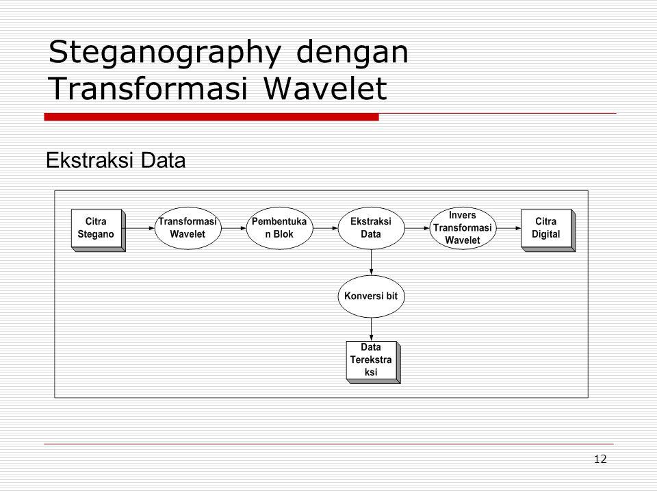 Steganography dengan Transformasi Wavelet