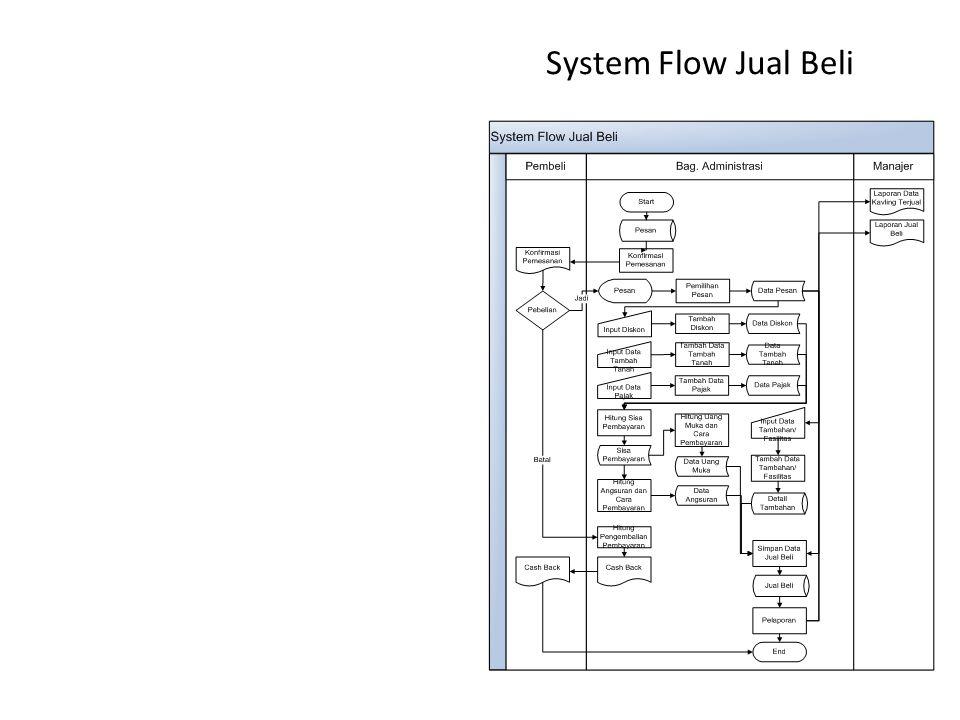 System Flow Jual Beli