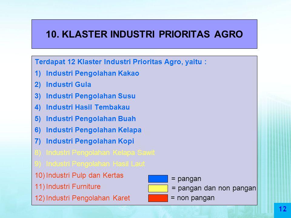 10. KLASTER INDUSTRI PRIORITAS AGRO