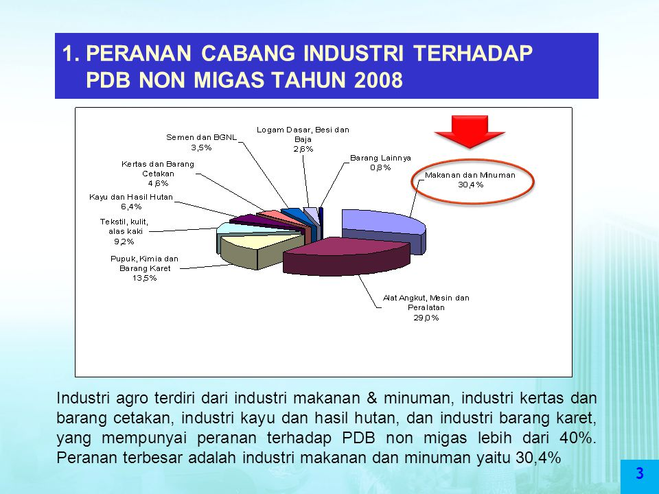 1. PERANAN CABANG INDUSTRI TERHADAP PDB NON MIGAS TAHUN 2008