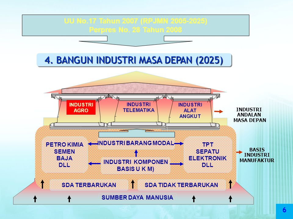 BASIS INDUSTRI MANUFAKTUR