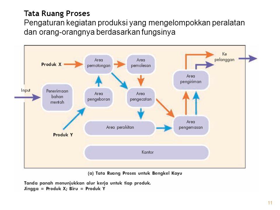 Tata Ruang Proses Pengaturan kegiatan produksi yang mengelompokkan peralatan dan orang-orangnya berdasarkan fungsinya.