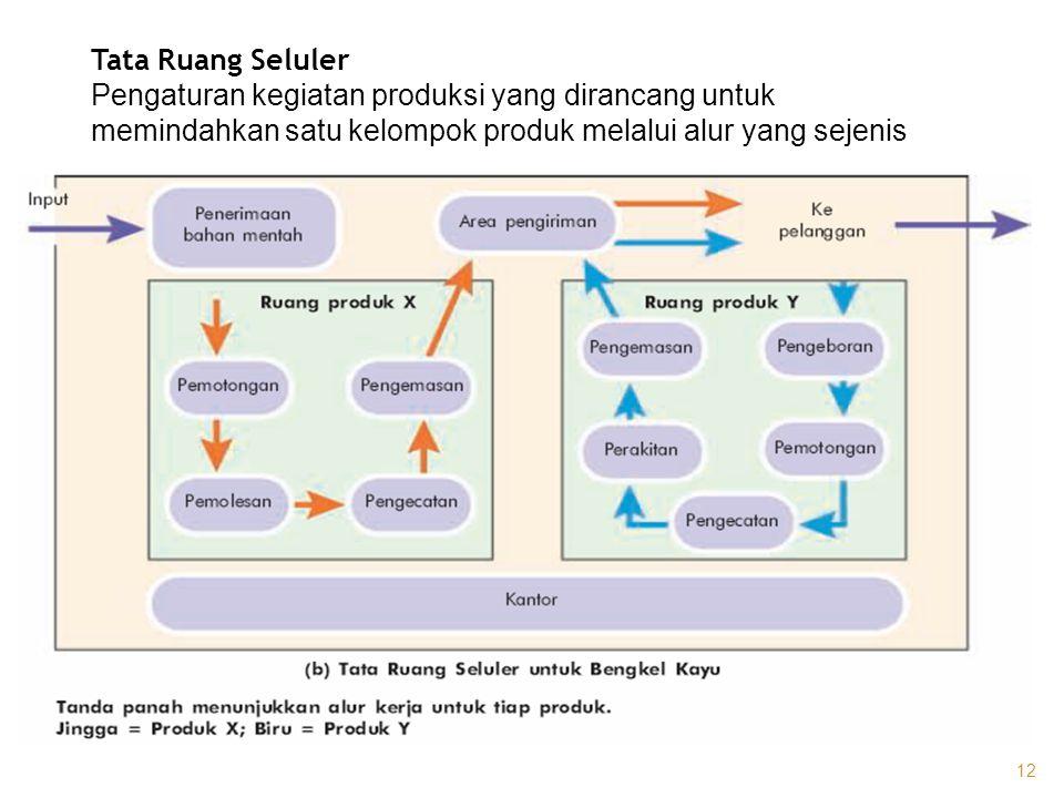 Tata Ruang Seluler Pengaturan kegiatan produksi yang dirancang untuk memindahkan satu kelompok produk melalui alur yang sejenis.
