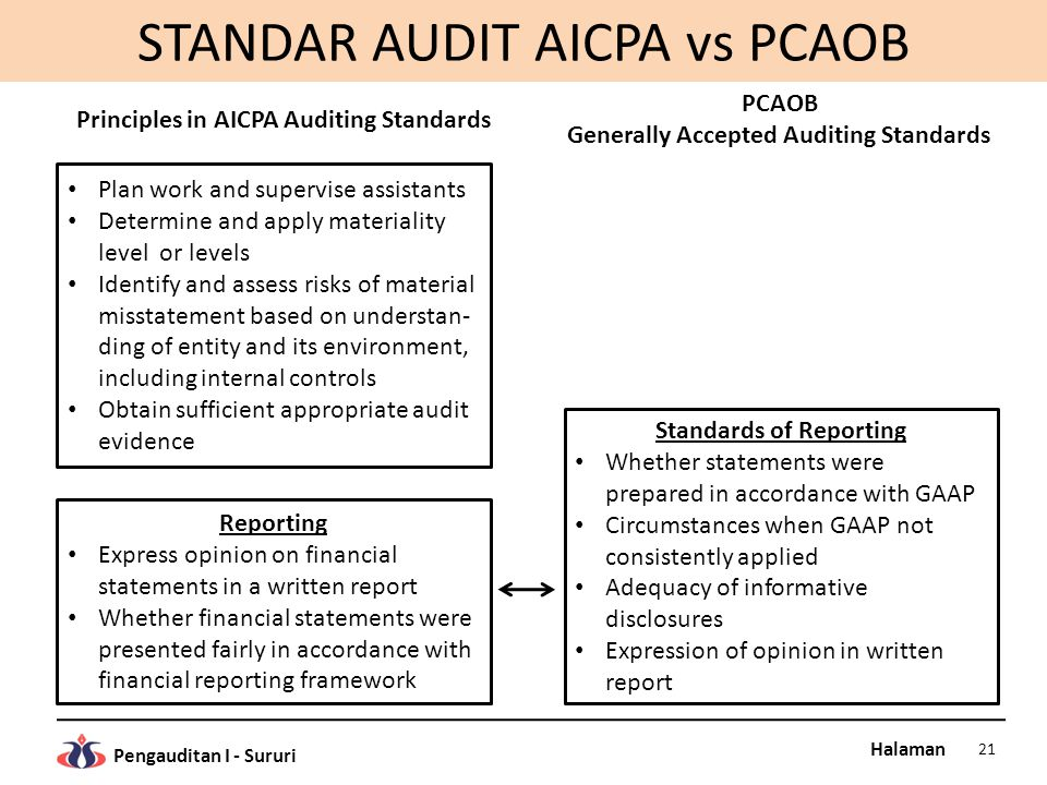 STANDAR AUDIT AICPA vs PCAOB