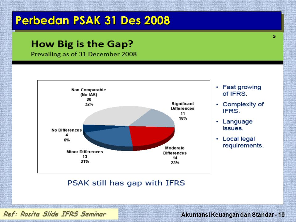 Perbedan PSAK 31 Des 2008 Ref: Rosita Slide IFRS Seminar