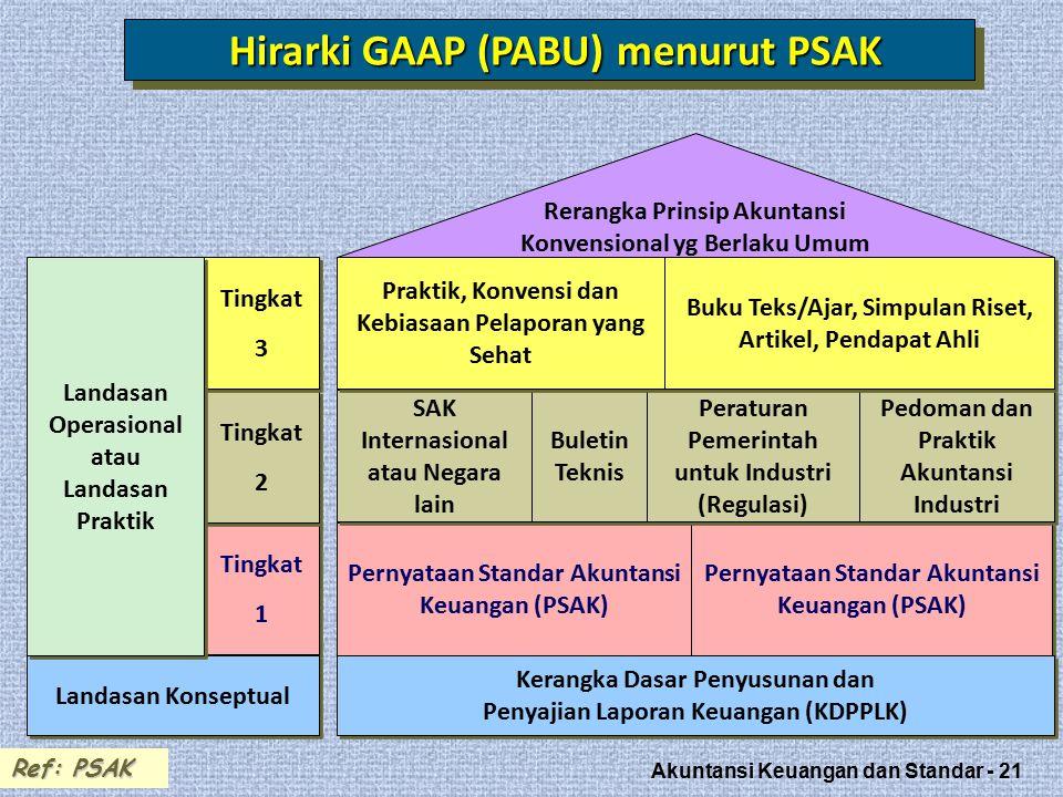Hirarki GAAP (PABU) menurut PSAK