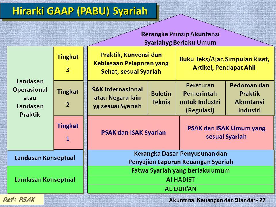 Hirarki GAAP (PABU) Syariah