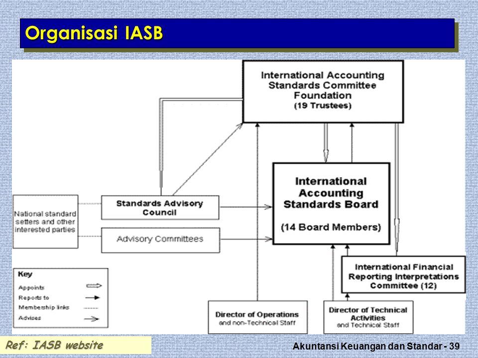 Organisasi IASB Ref: IASB website