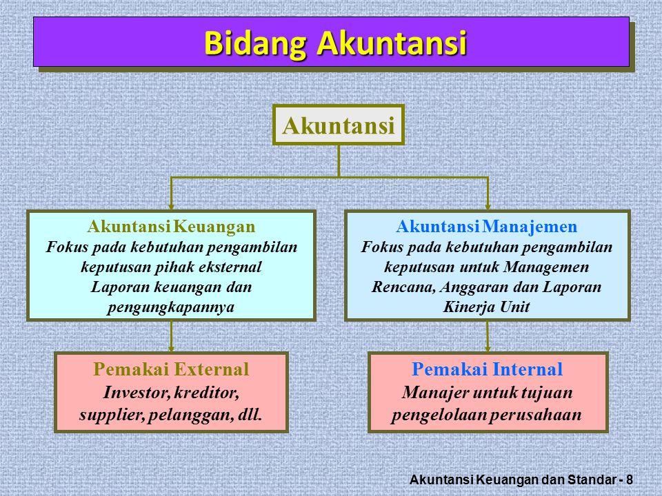 Bidang Akuntansi Akuntansi Pemakai External Pemakai Internal