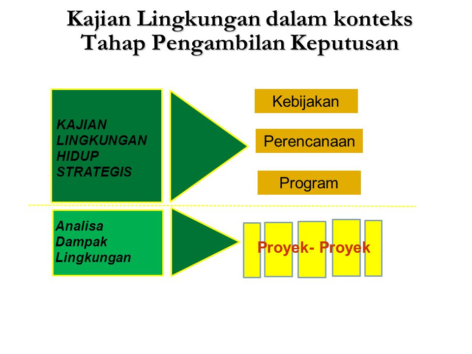 Kajian Lingkungan dalam konteks Tahap Pengambilan Keputusan