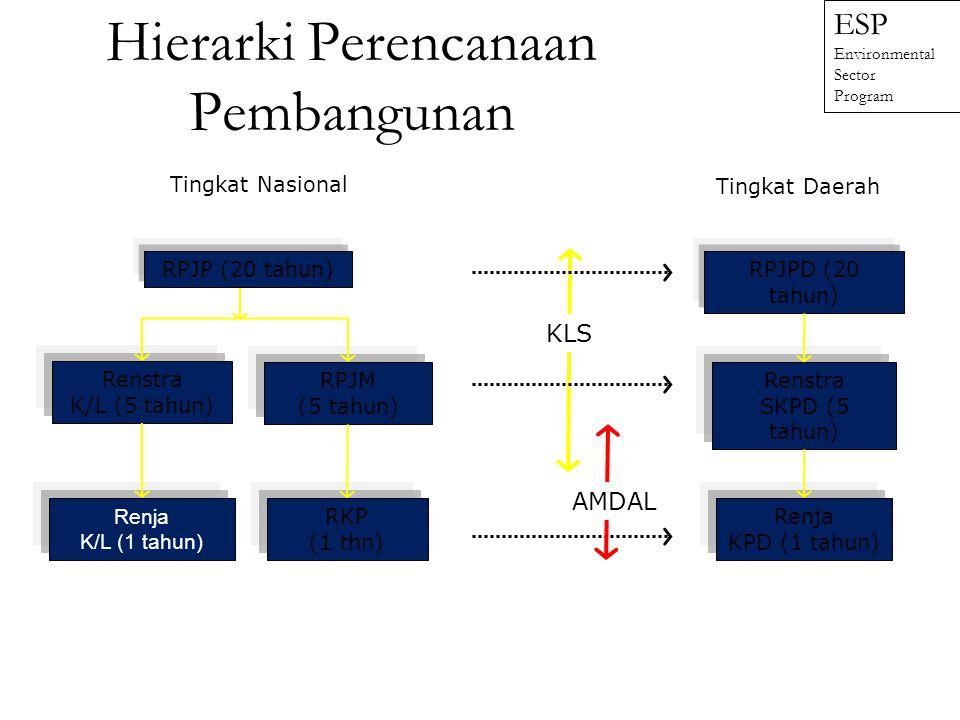 Hierarki Perencanaan Pembangunan