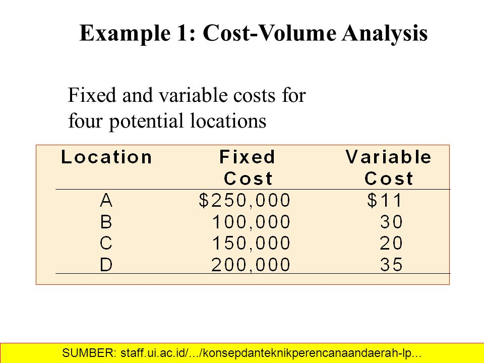 Example 1: Cost-Volume Analysis