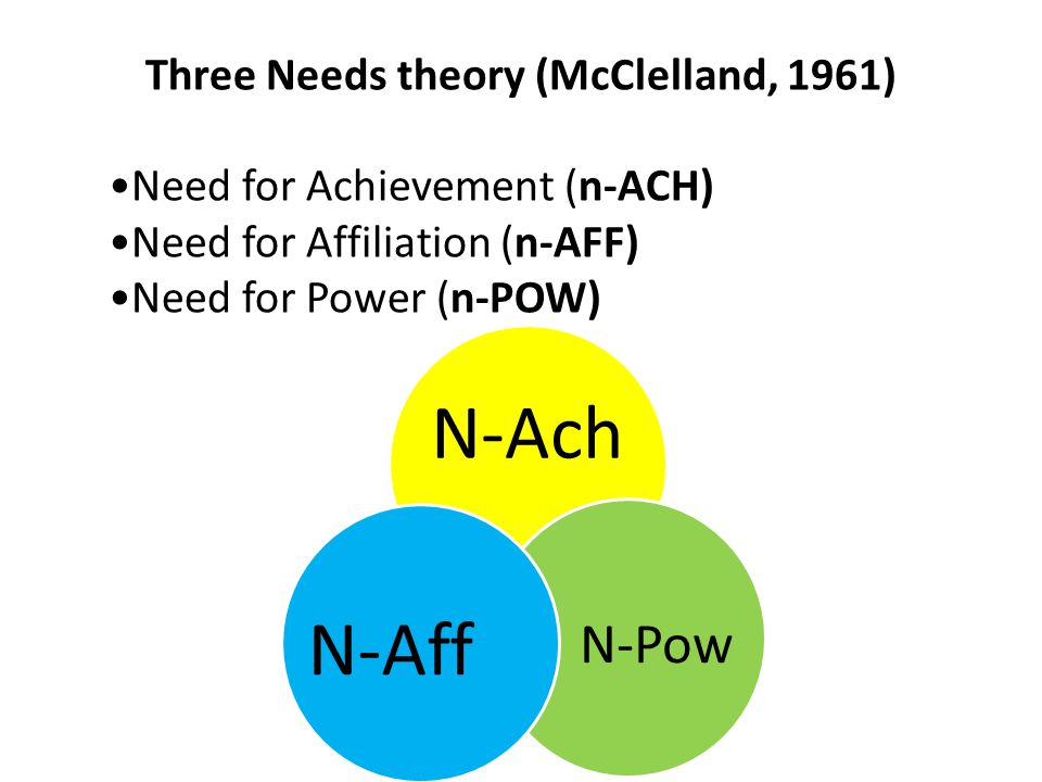 Three Needs theory (McClelland, 1961)