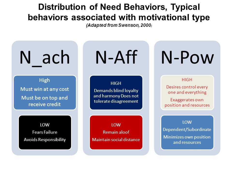 Distribution of Need Behaviors, Typical behaviors associated with motivational type (Adapted from Swenson, 2000)
