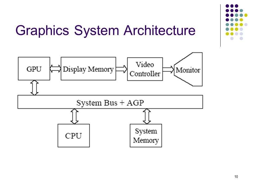 Graphics System Architecture