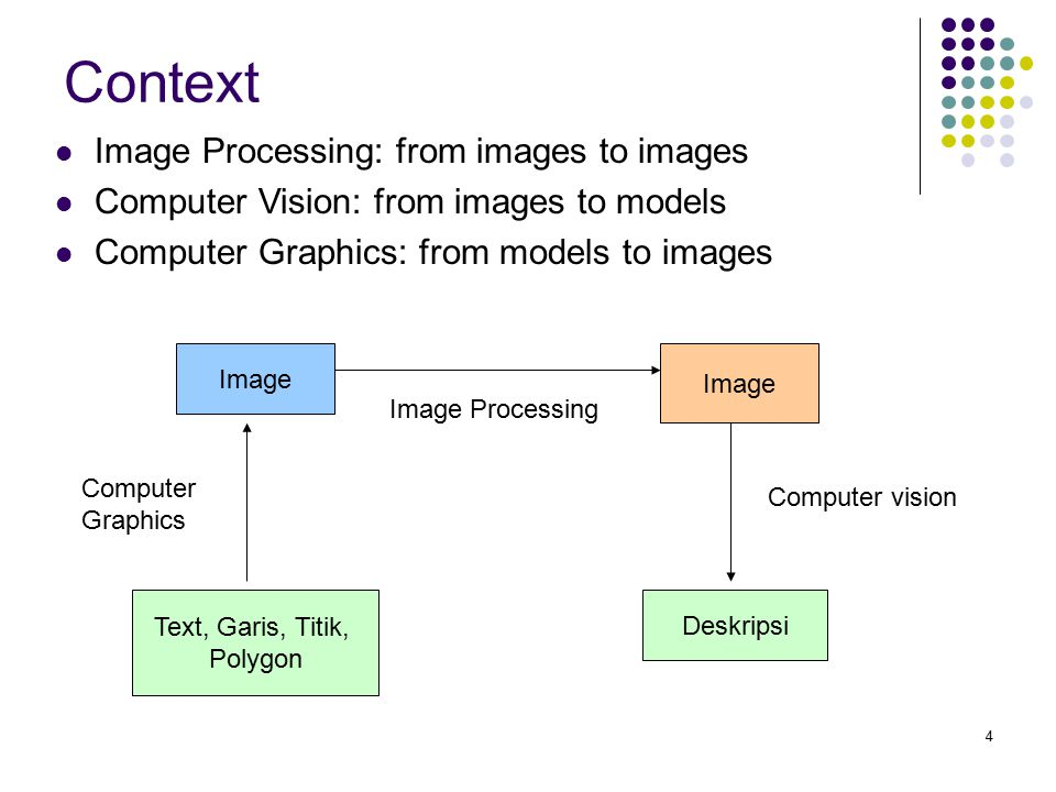 Context Image Processing: from images to images