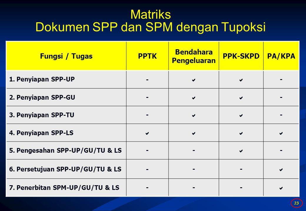 Matriks Dokumen SPP dan SPM dengan Tupoksi