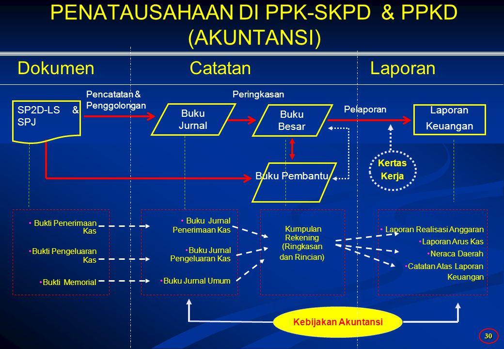 PENATAUSAHAAN DI PPK-SKPD & PPKD (AKUNTANSI)