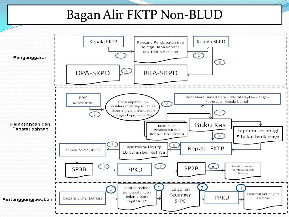 Bagan Alir FKTP Non-BLUD