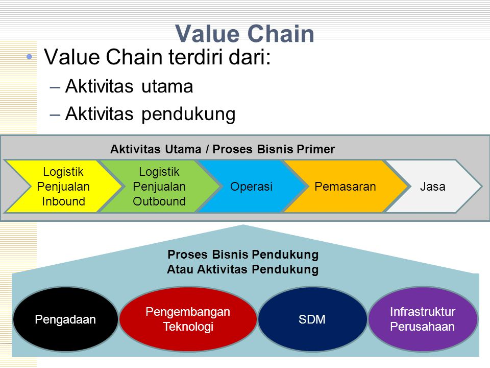 Value Chain Value Chain terdiri dari: Aktivitas utama