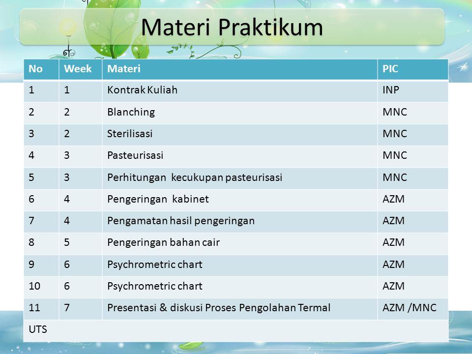 Materi Praktikum No Week Materi PIC 1 Kontrak Kuliah INP 2 Blanching
