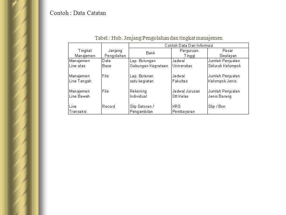 Tabel : Hub. Jenjang Pengolahan dan tingkat manajemen