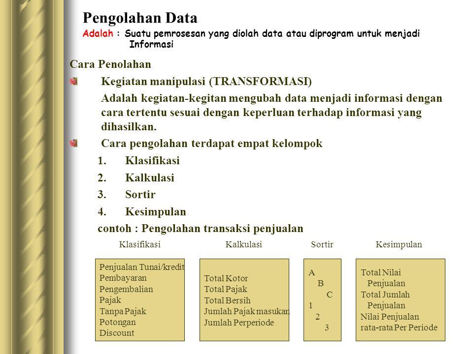 Pengolahan Data Adalah : Suatu pemrosesan yang diolah data atau diprogram untuk menjadi Informasi