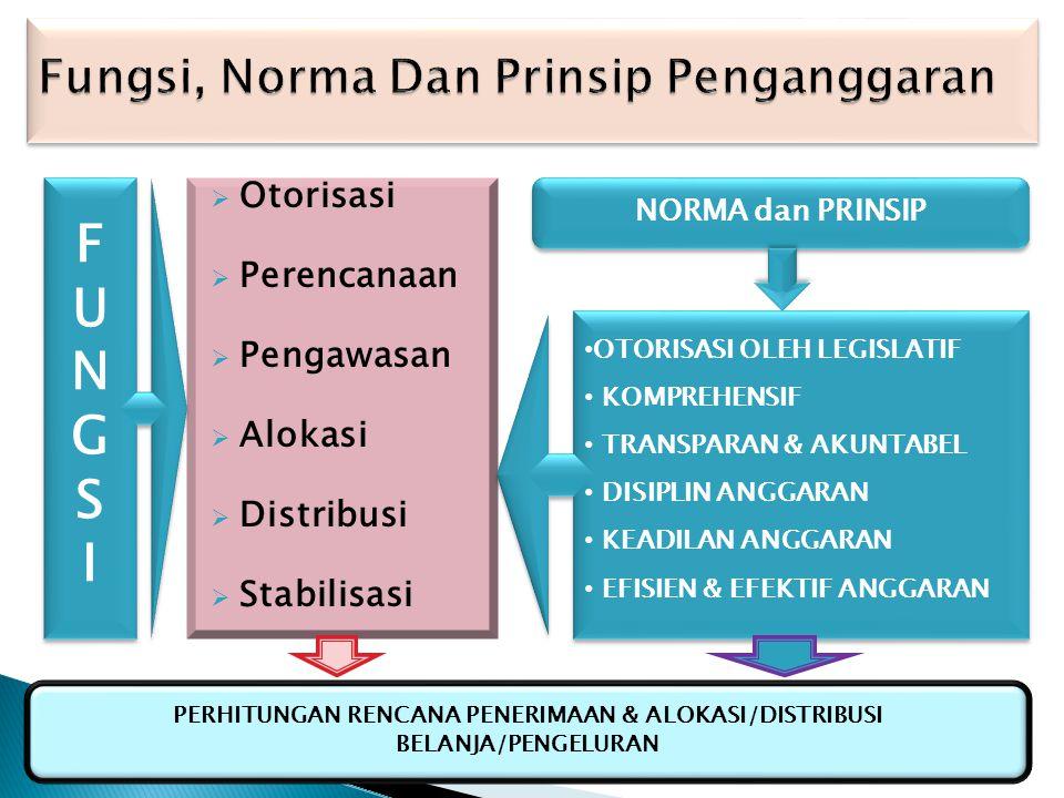 Fungsi, Norma Dan Prinsip Penganggaran