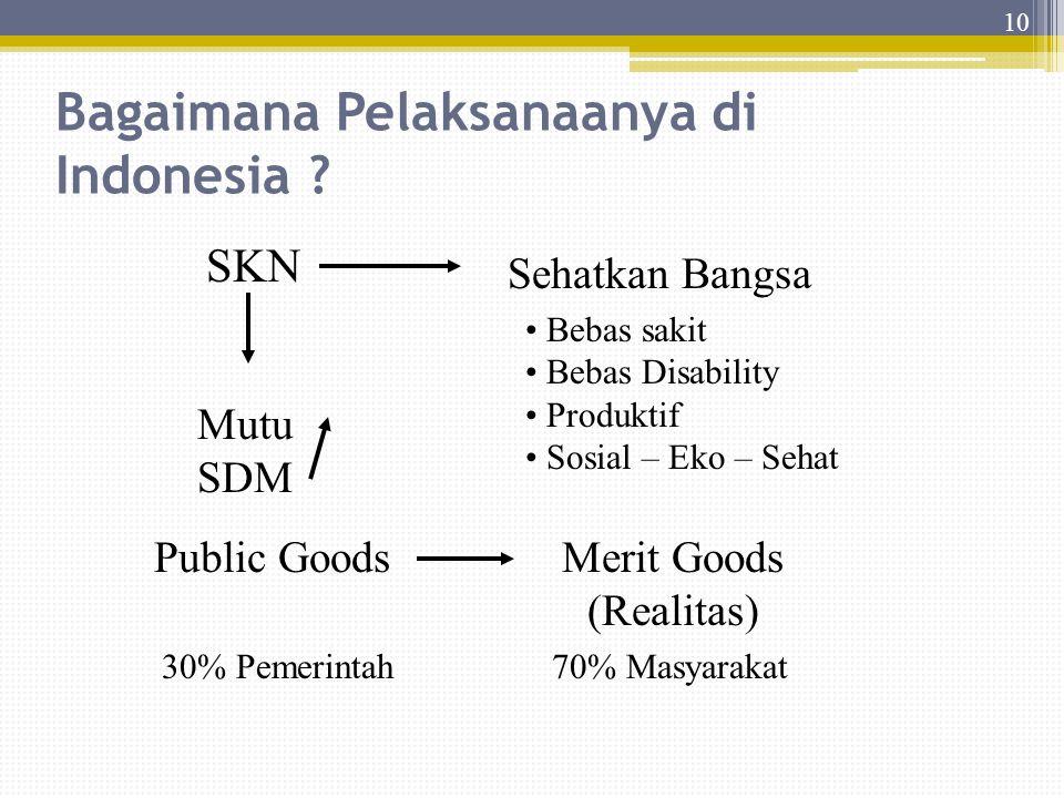 Bagaimana Pelaksanaanya di Indonesia