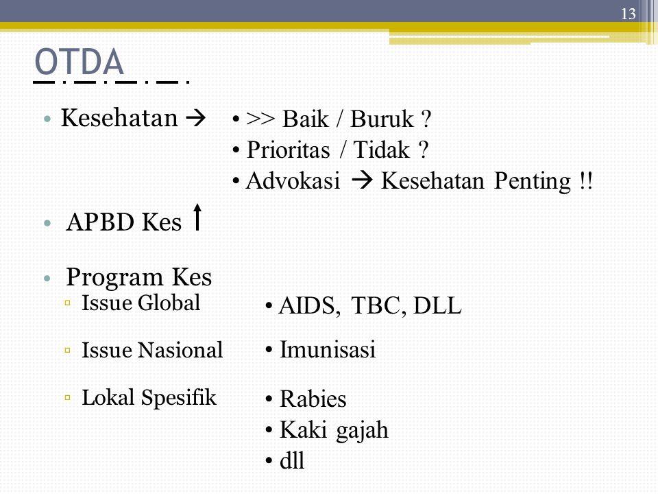 OTDA >> Baik / Buruk Kesehatan  Prioritas / Tidak