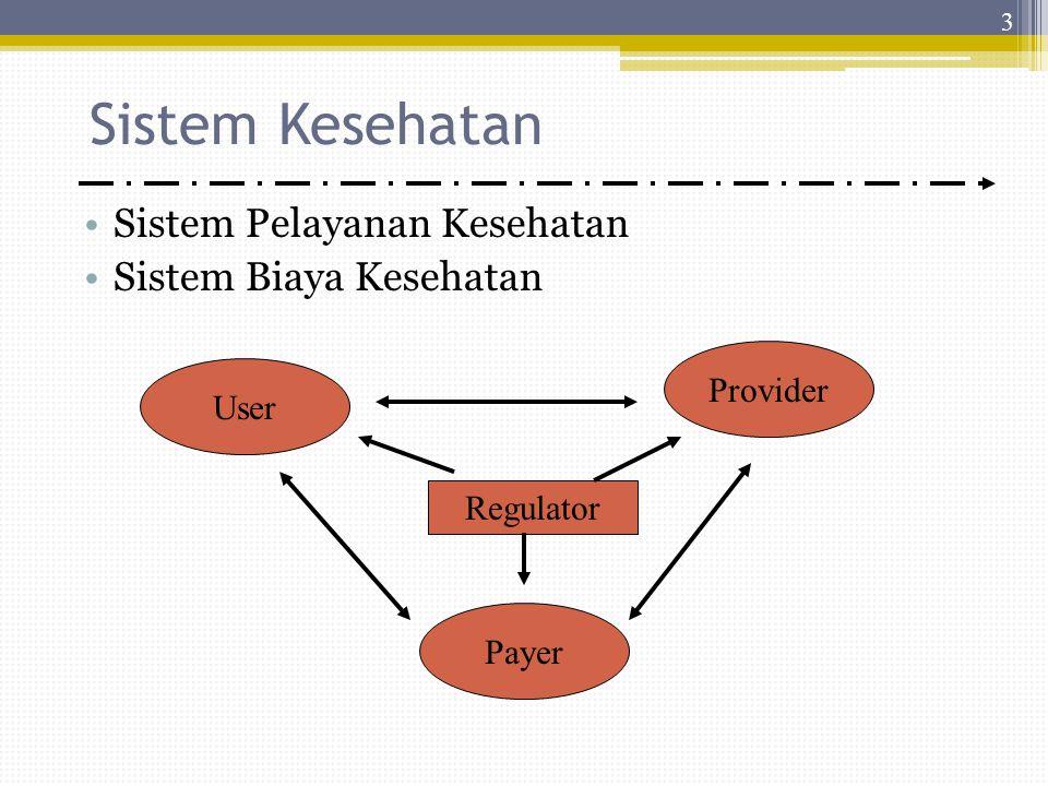 Sistem Kesehatan Sistem Pelayanan Kesehatan Sistem Biaya Kesehatan