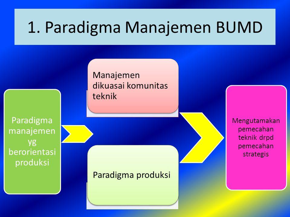 1. Paradigma Manajemen BUMD