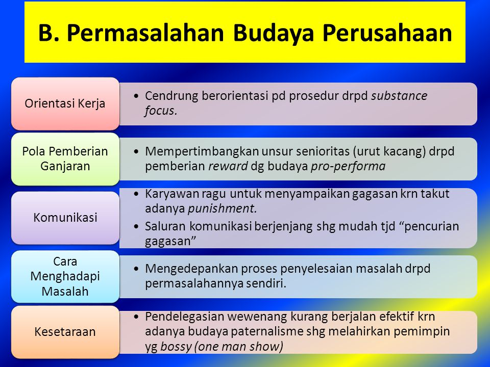 B. Permasalahan Budaya Perusahaan