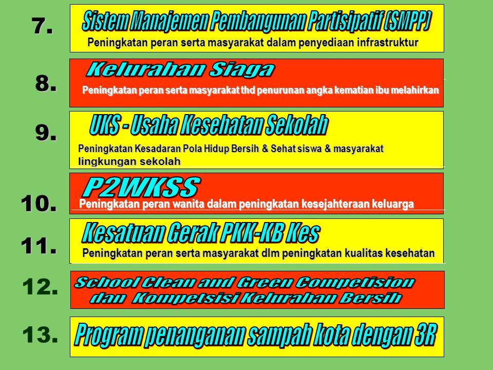 Sistem Manajemen Pembangunan Partisipatif (SMPP)