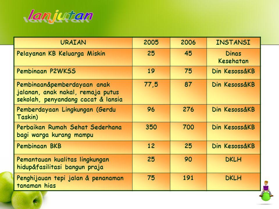lanjutan URAIAN 2005 2006 INSTANSI Pelayanan KB Keluarga Miskin 25 45