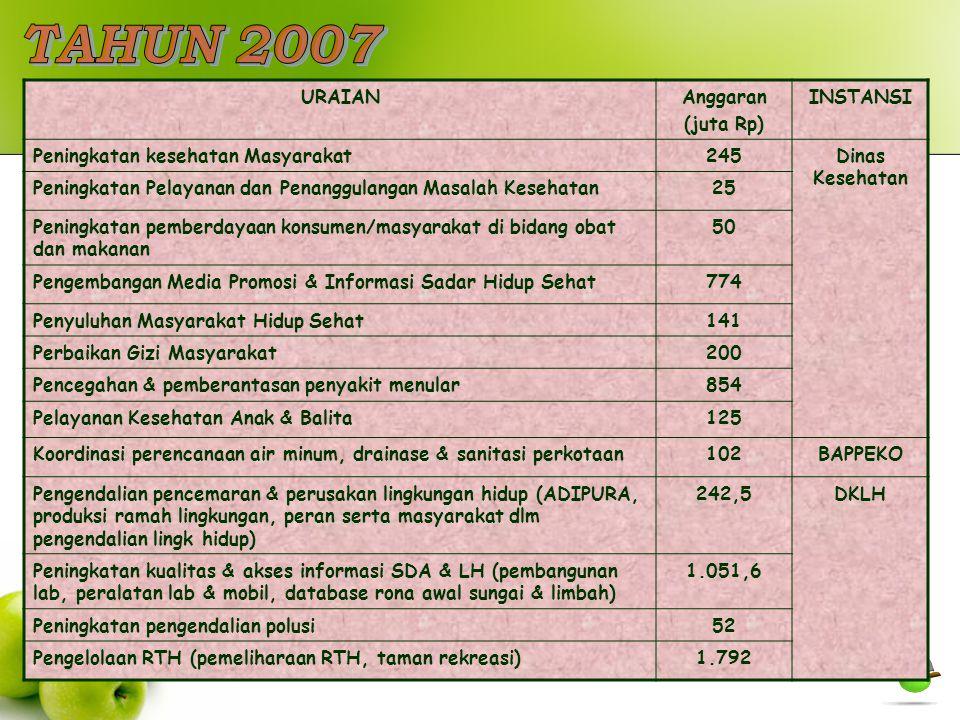 TAHUN 2007 URAIAN Anggaran (juta Rp) INSTANSI