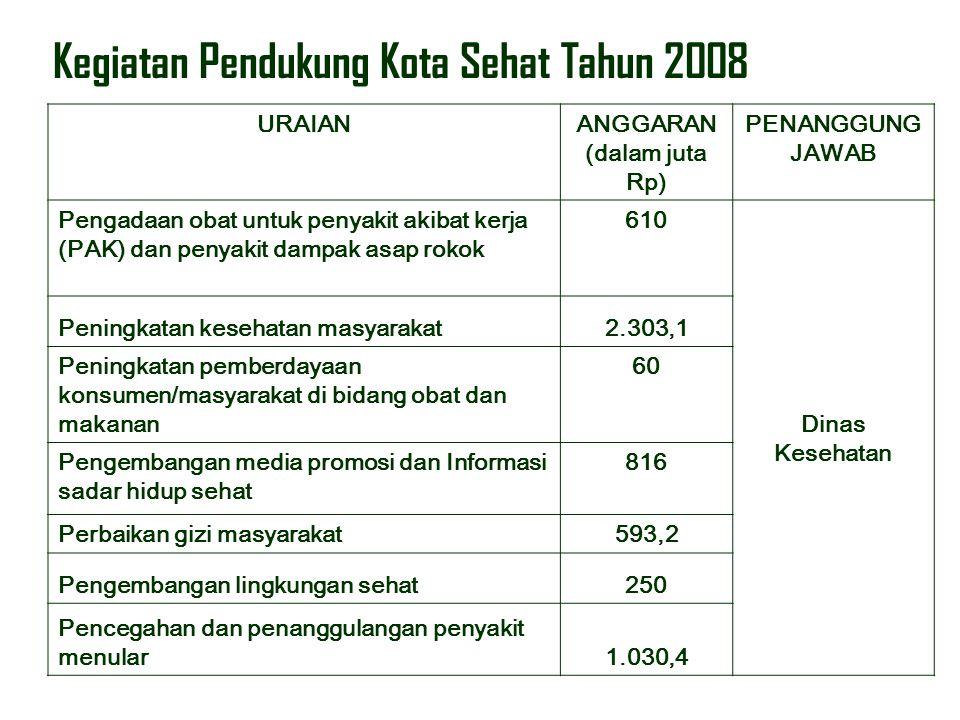 Kegiatan Pendukung Kota Sehat Tahun 2008